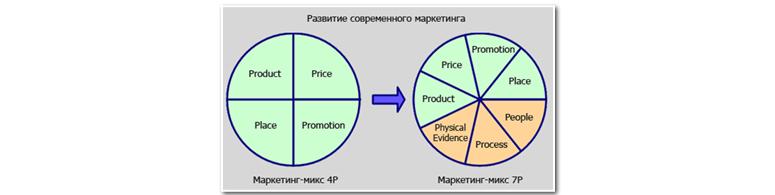 Маркетинг – не ремесло, а философия бизнеса, или «Ты помнишь, как все начиналось, все было впервые и вновь»