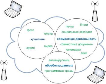 Облачные технологии для вузов от компании Microsoft